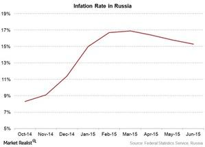 uploads///Russia inflation rate