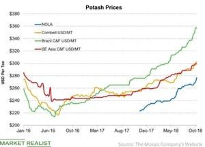 uploads/2018/10/Potash-Prices-2018-10-14-1.jpg