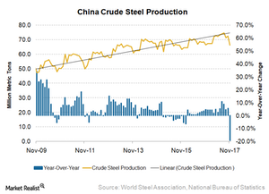 uploads/2017/12/China-steel-production-1.png