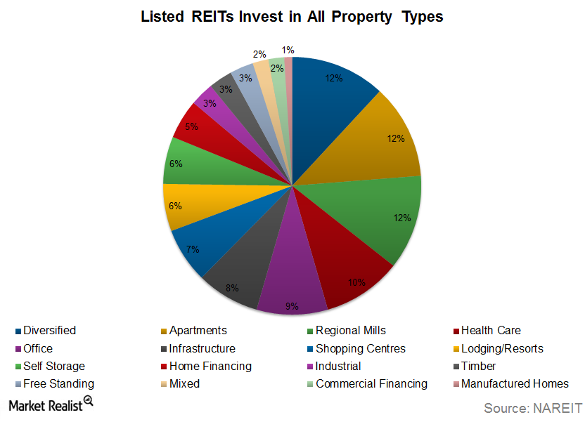 uploads///REITs Property Types