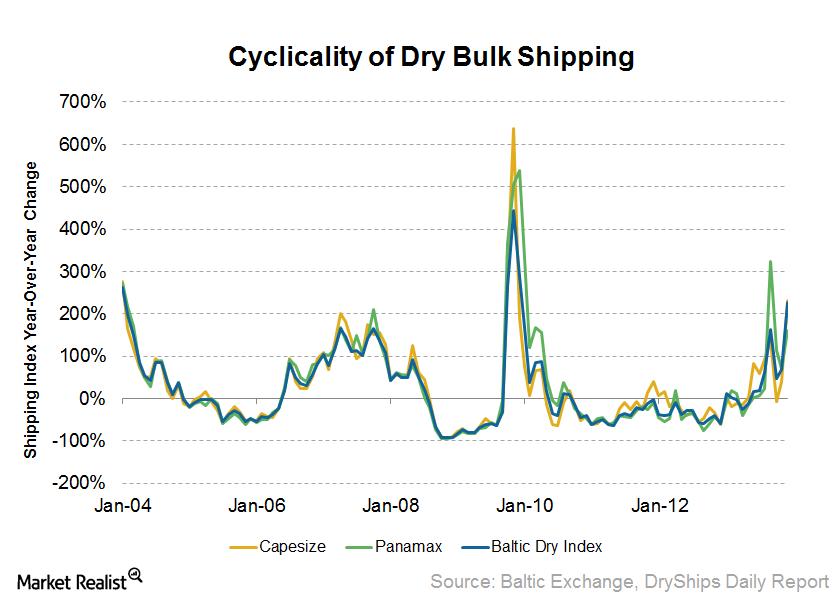 uploads///Cyclicality of BDI