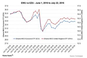uploads/2016/07/EWU-vs-EZU-2-1.png