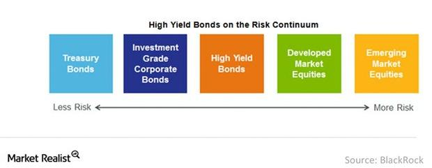 uploads///High yield bonds on the risk continuum