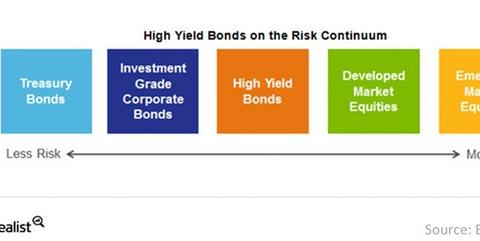 uploads/2015/01/High-yield-bonds-on-the-risk-continuum-2015-01-131.jpg