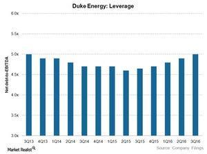 uploads/2016/11/duke-leverage-1.jpg