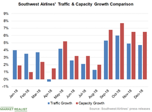 uploads/2019/01/Chart-2-traffic-Vs-Capacity-1.png