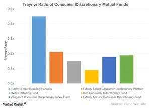 uploads///Treynor Ratio of Consumer Discretionary Mutual Funds