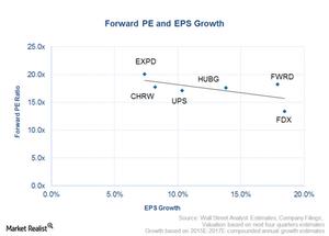 uploads/2015/08/UPS-valuation1.png