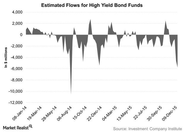 uploads///Estimated Flows for High Yield Bond Funds