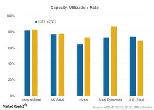 uploads/2015/09/capacity-utilization11.png