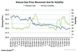 uploads/2016/04/Natural-Gas-Price-Movement-And-Its-Volatility-2016-04-151.jpg