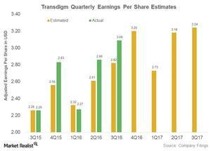 uploads///transdigm earnings per share