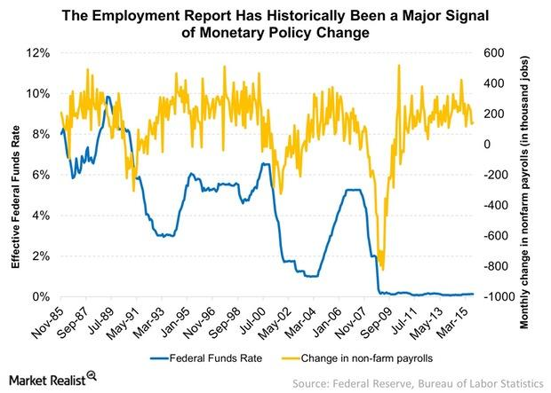 uploads///The Employment Report Has Historically Been a Major Signal Monetary Policy Change