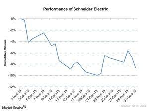 uploads/2016/01/Performance-of-Schneider-Electric-2016-01-011.jpg