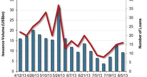 uploads/2013/08/US-Leveraged-Loan-Market-Volumes-2013-08-06.jpg