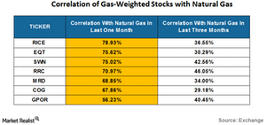 uploads/2016/07/correlation-of-natural-gas-weighted-stocks-1.png