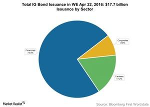 uploads/2016/04/Total-IG-Bond-Issuance-in-WE-Apr-22-20161.jpg