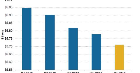 uploads/2019/04/Telecom-CenturyLink-1Q19-Adjusted-Revenue-1.png