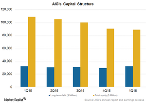 uploads/2016/08/Capital-Structure-1.png
