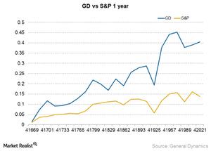 uploads/2015/02/GD-vs-SP1.png