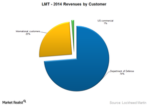 uploads/2015/02/LMT-revenues-by-customer1.png