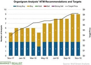 uploads/2018/11/Organigram-Analysts-NTM-Recommendations-and-Targets-2018-11-19-1.jpg