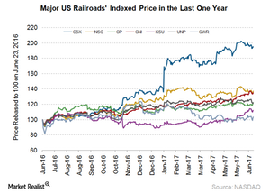 uploads///Railroads Indexed