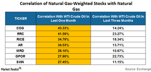uploads/2016/06/correlation-of-natural-gas-weighted-stocks-1.png