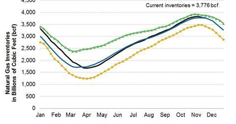 uploads/2013/12/2013.12.01-Nat-Gas-Inventories.jpg