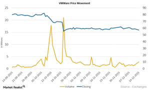 uploads///VMWare Price