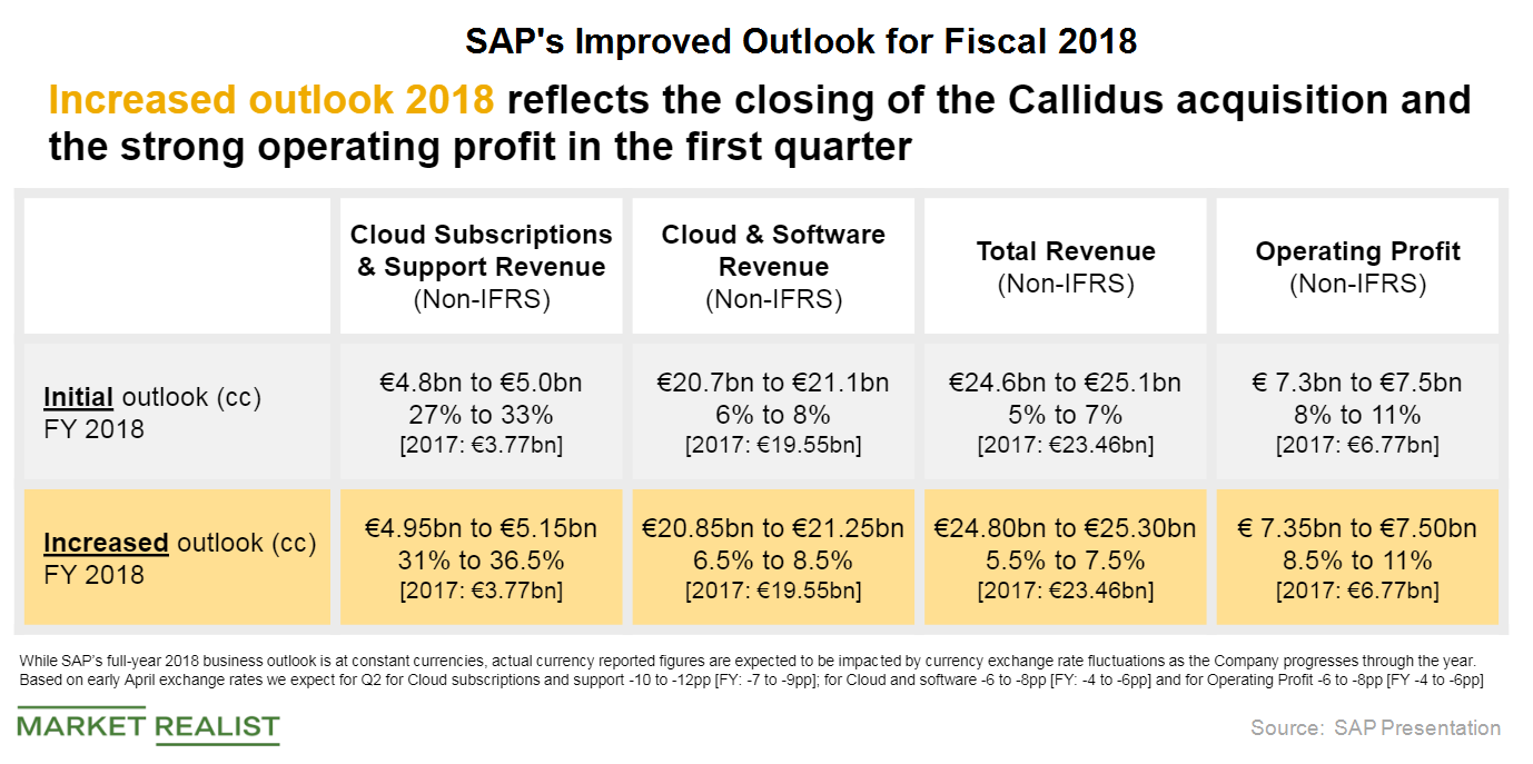 uploads///SAP FISCAL