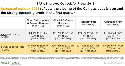 uploads/2018/06/SAP-FISCAL-2018-1.png