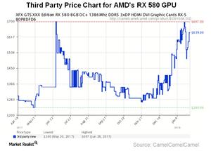 uploads///A_Semiconductors_AMD_GPU price at etailers