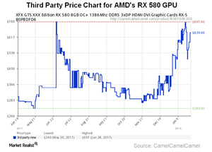 uploads/2018/01/A7_Semiconductors_AMD_GPU-price-at-etailers-1.png