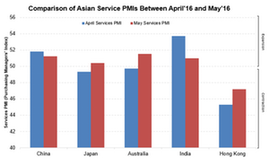 uploads/2016/06/Asian-PMI-1.png