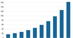 uploads///Chart  Data Generation
