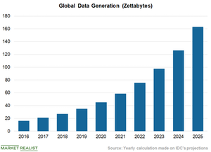uploads/2018/10/Chart-2-Data-Generation-1.png