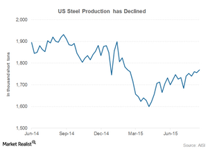 uploads/2015/08/part-6-us-steel-production1.png