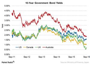 uploads///  yr bond yield