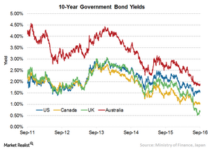 uploads/2016/09/3-10-yr-bond-yield-1.png