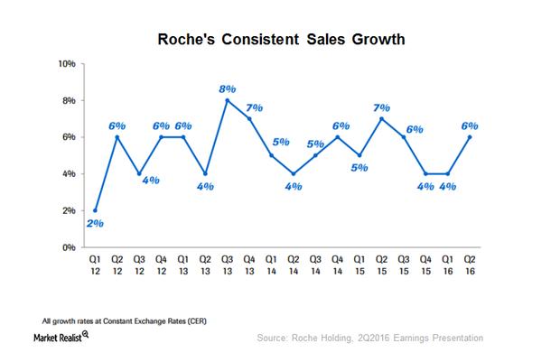 uploads///Roche growth