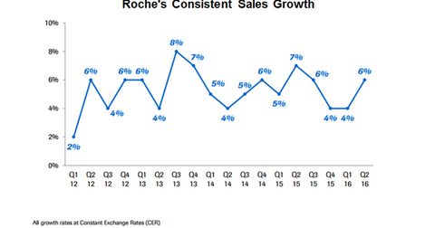 uploads/2016/08/Roche-growth-1.png