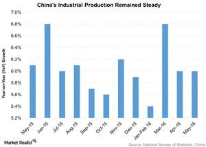 uploads///Chinas Industrial Production Remained Steady