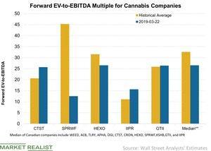 uploads/2019/03/2Forward-EV-to-EBITDA-Multiple-for-Cannabis-Companies-2019-03-24-1.jpg