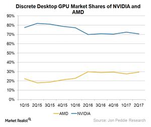 uploads/2017/11/A5_Semiconductors_GPU-market-share-2Q17-1.png