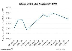 uploads///iShares MSCI United Kingdom ETF EWU