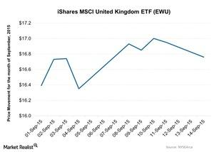 uploads/2015/09/iShares-MSCI-United-Kingdom-ETF-EWU-2015-09-151.jpg