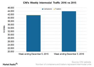 uploads/2016/12/CNI-Intermodal-1.png