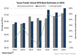 uploads/2016/08/Tyson-Foods-Actual-EPS-Beat-Estimates-in-3Q16-2016-08-11-1.jpg