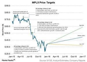 uploads///MPLX price targets